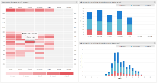 Grafik C4B V8 Analytics